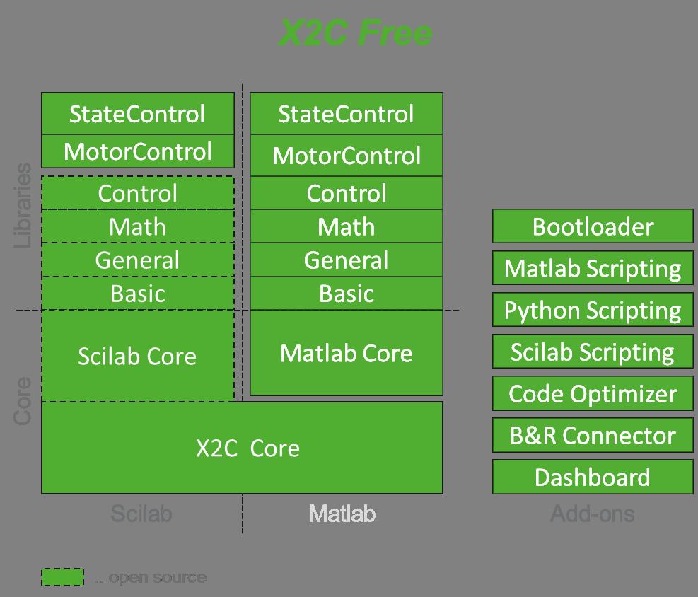X2C Free