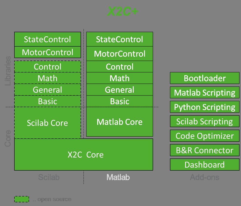 X2C Plus