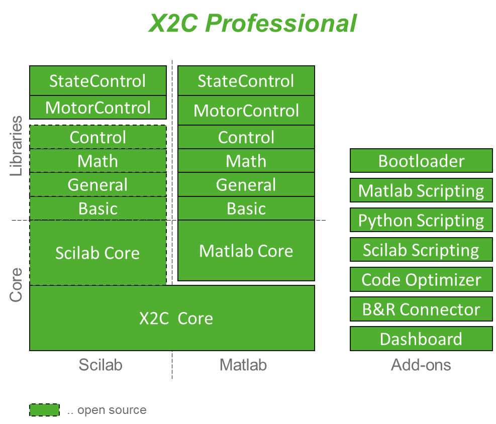 X2C Professional